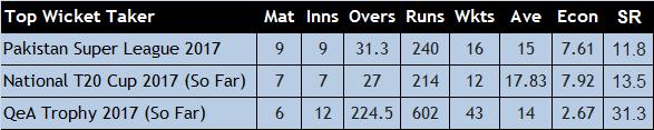 Sohail Khan Topping the Bowling Charts
