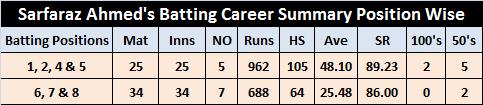 Sarfaraz Ahmed Statistics