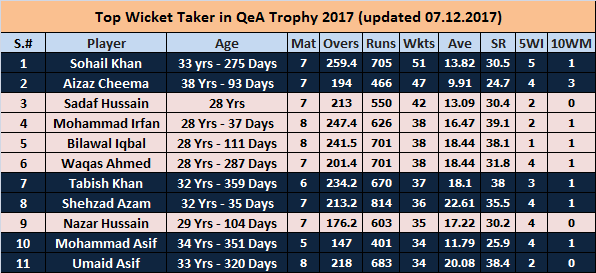 Top Wicket Takers QeA Trophy 2017