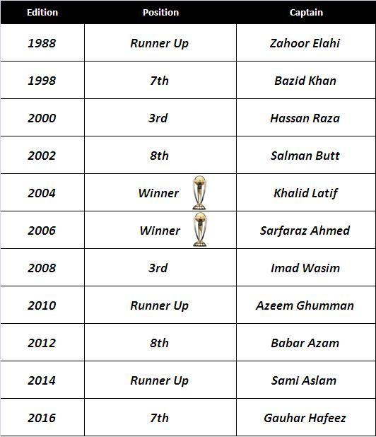 Pakistan's Performance in U19 World Cup