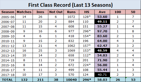 Fawad Alam First Class Record