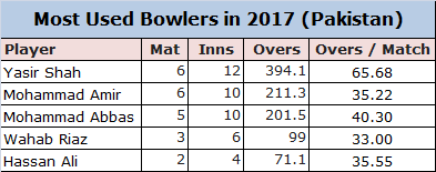 Yasir Shah- Most Used Pakistani Bowler in 2017