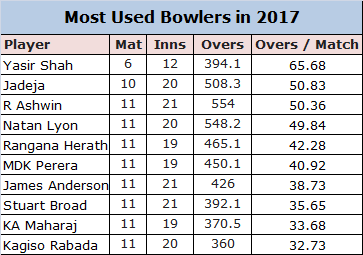 Yasir Shah is the most used bowler in 2017