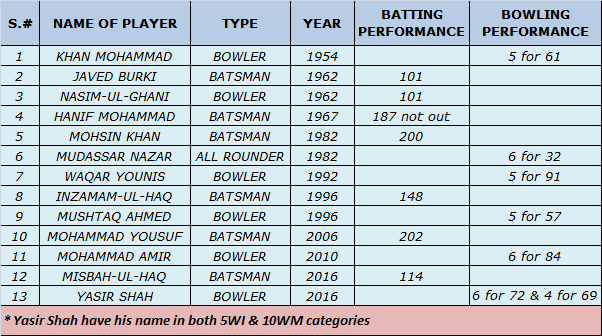 Name of Pakistani's at Lords Honours Boards