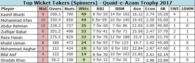Top Spinners in Pakistan Domestic Circuit