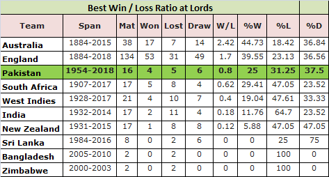Best Win Loss Ratio at Lords