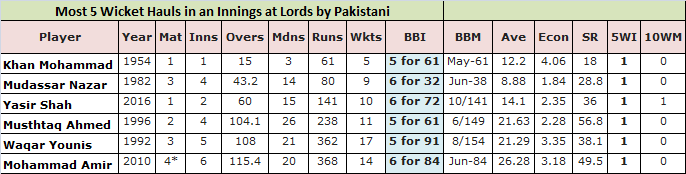 Most 5 Wickets Hauls at Lords by a Pakistani Bowler