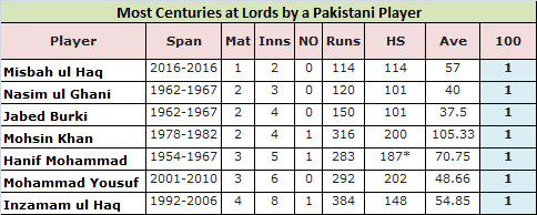 Most Centuries by a Pakistani Batsman at Lords