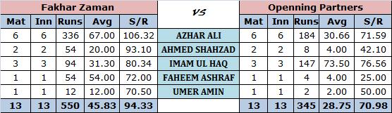 Fakhar Zaman vs Openning Partners in ODI's
