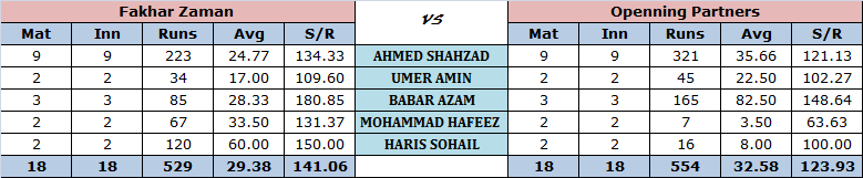 Fakhar Zaman vs Openning Partners in T20I's