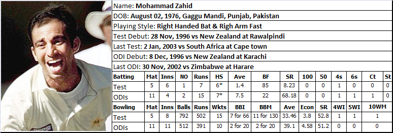 Mohammad Zahid - Career Record