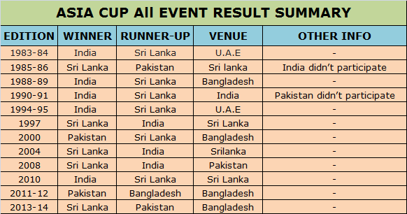 Asia Cup Team Records: Asia Cup Cricket Winner List