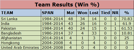 Asia Cup Record: Most wins in Asia Cup