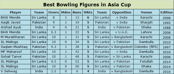 Top Bowling Performances In Asia Cup