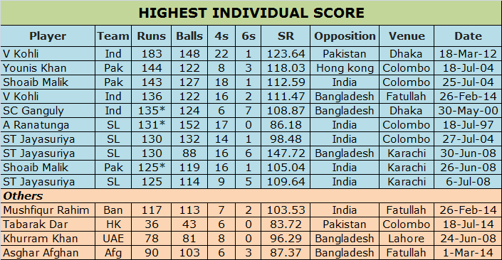 Highest Individual Score in Asia Cup