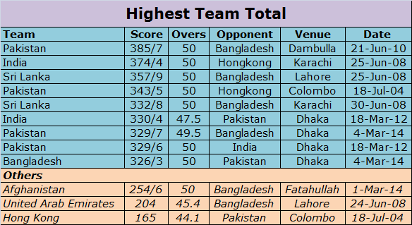 Asia Cup records: Highest Team Totals