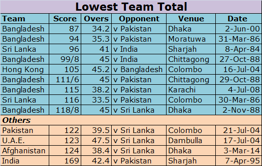 Asia Cup Records: Lowest Team Total