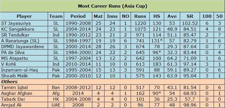 Most Career Runs in Asia Cup