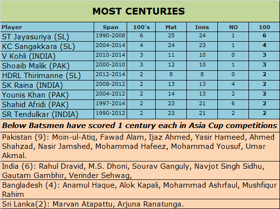 Most Centuries in Asia Cup
