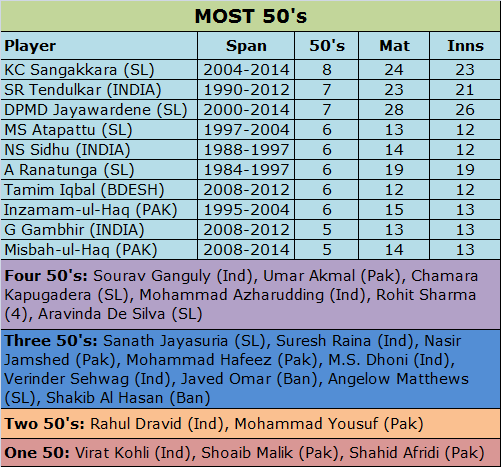 Most Fifties in Asia Cup