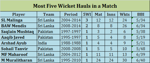 list of asia cup five-wicket hauls