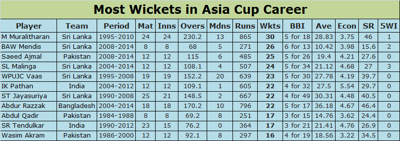 Most Wickets in Asia Cup Career