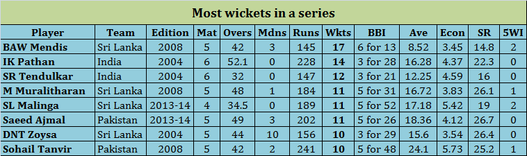 Most Wickets in an Asia Cup edition