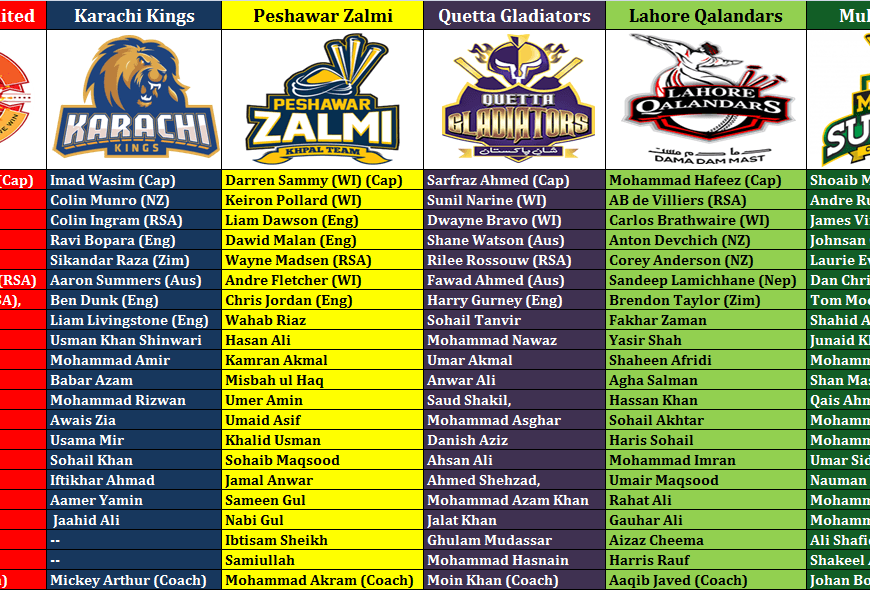 PSL 2019 Team Squad – Full Details