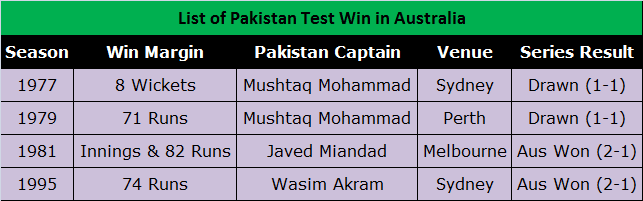 List of Pakistan Test Match Wins in Australia