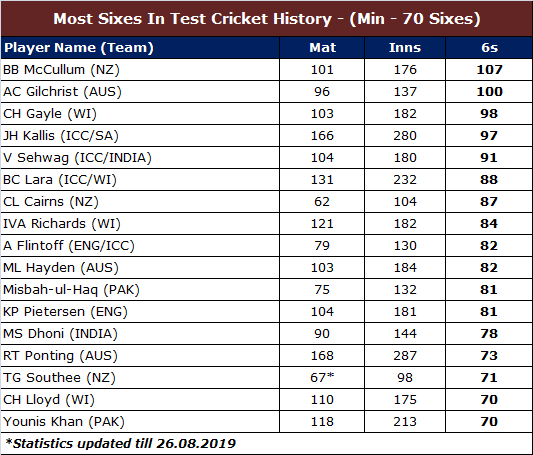 Most Sixes in Test Cricket History Batsman