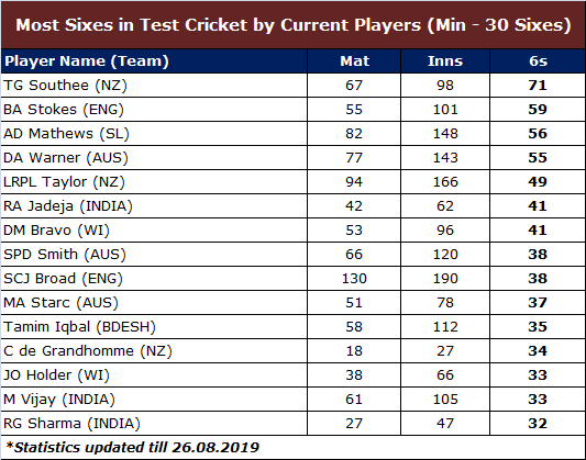 Most Sixes in Test Cricket by Current Batsman