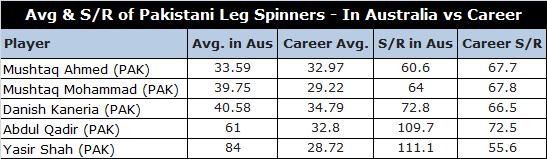 Bowling Avg in Australia vs Career Avg of Pakistan Leg Spinners in Australia