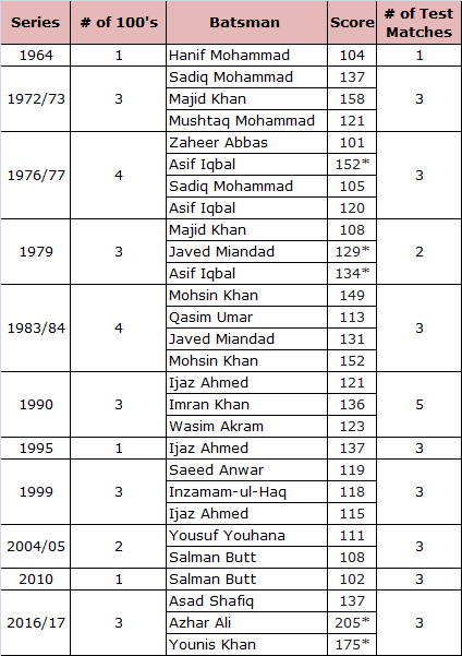 List of Pakistani Batsmen Scored Test Century in Australia