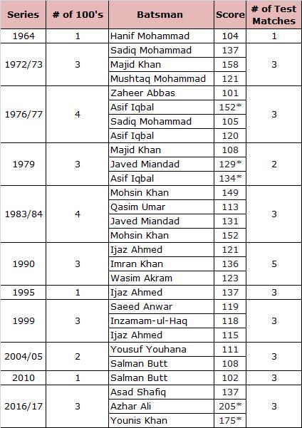List of Pakistani Batsmen Scored Test Century in Australia