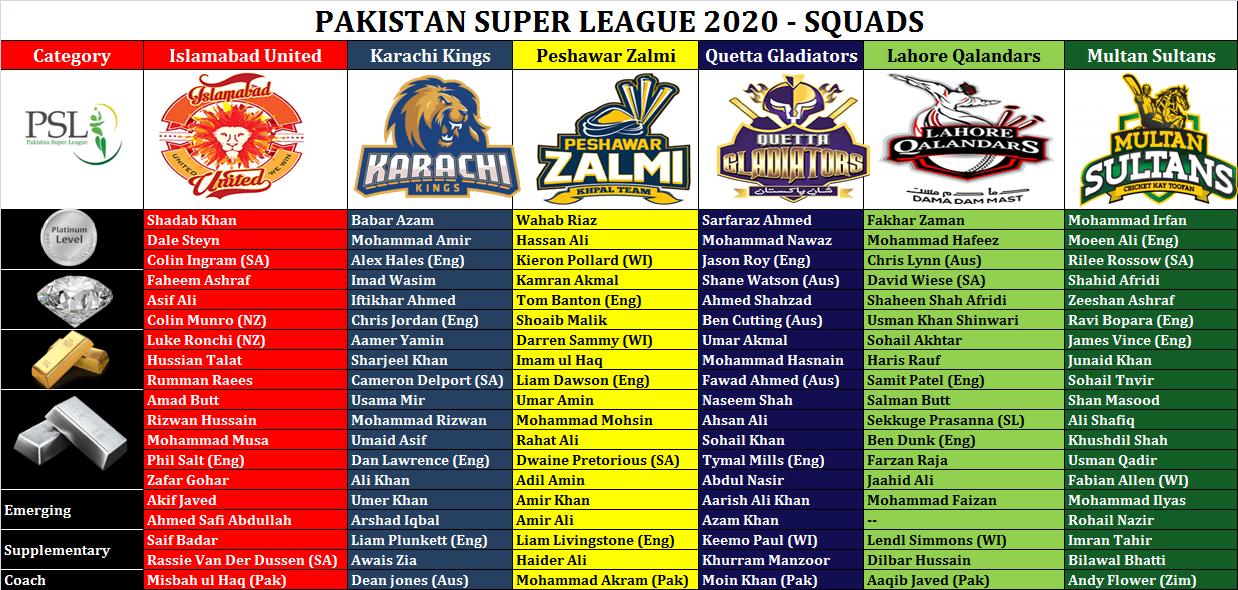 2020 Pakistan Super League Team & Squads – PSL 05 Team Details