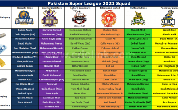 Pakistan Super League Squad 2021