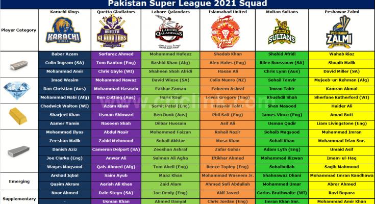 Pakistan Super League Squad 2021