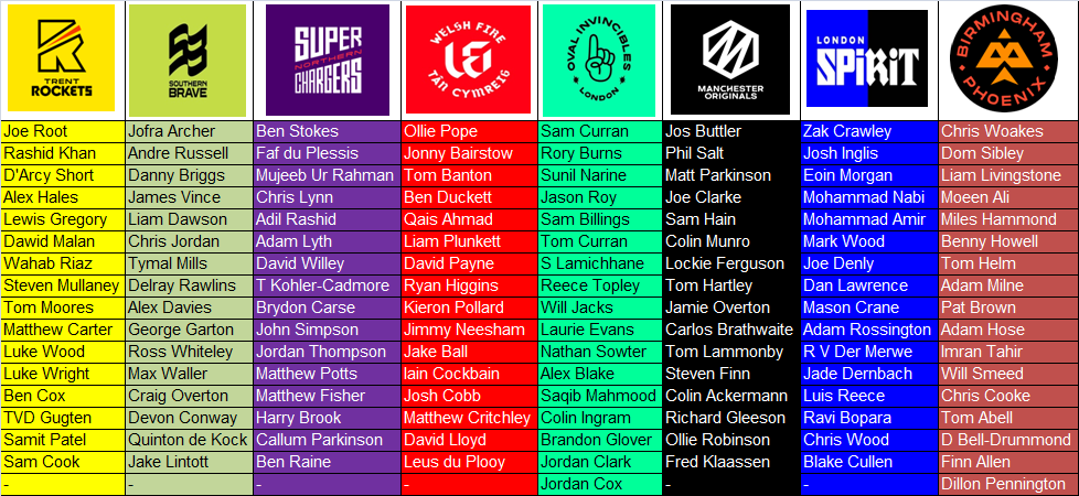 The Hundred Teams