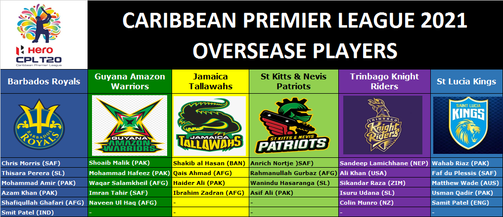 CPL 2021 Foreign Players List